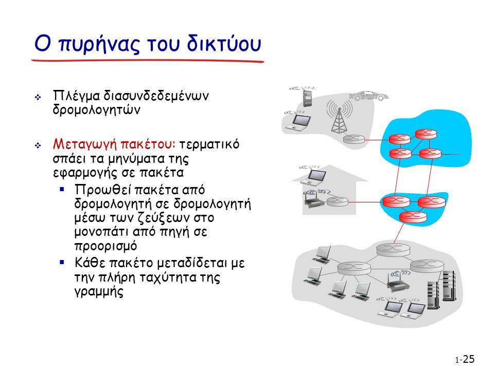  Πλέγμα διασυνδεδεμένων δρομολογητών  Μεταγωγή πακέτου: τερματικό σπάει τα μηνύματα της εφαρμογής σε πακέτα  Προωθεί πακέτα από δρομολογητή σε δρομολογητή μέσω των ζεύξεων στο μονοπάτι από πηγή σε προορισμό  Κάθε πακέτο μεταδίδεται με την πλήρη ταχύτητα της γραμμής Ο πυρήνας του δικτύου 1- 25