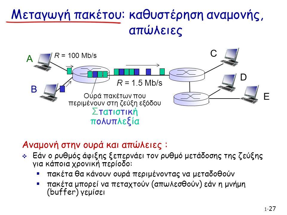 Μεταγωγή πακέτου: καθυστέρηση αναμονής, απώλειες A B C R = 100 Mb/s R = 1.5 Mb/s D E Ουρά πακέτων που περιμένουν στη ζεύξη εξόδου Στατιστική πολυπλεξία 1- 27 Αναμονή στην ουρά και απώλειες :  Εάν ο ρυθμός άφιξης ξεπερνάει τον ρυθμό μετάδοσης της ζεύξης για κάποια χρονική περίοδο:  πακέτα θα κάνουν ουρά περιμένοντας να μεταδοθούν  πακέτα μπορεί να πεταχτούν (απωλεσθούν) εάν η μνήμη (buffer) γεμίσει