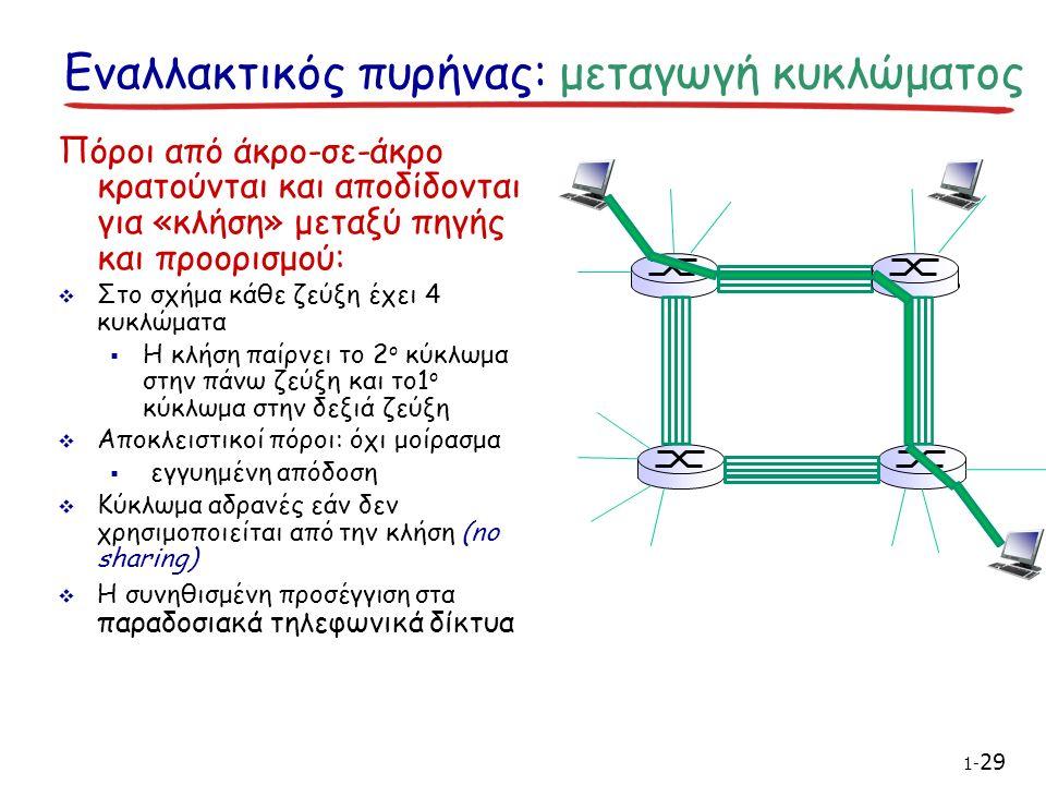Εναλλακτικός πυρήνας: μεταγωγή κυκλώματος Πόροι από άκρο-σε-άκρο κρατούνται και αποδίδονται για «κλήση» μεταξύ πηγής και προορισμού:  Στο σχήμα κάθε ζεύξη έχει 4 κυκλώματα  Η κλήση παίρνει το 2 ο κύκλωμα στην πάνω ζεύξη και το1 ο κύκλωμα στην δεξιά ζεύξη  Αποκλειστικοί πόροι: όχι μοίρασμα  εγγυημένη απόδοση  Κύκλωμα αδρανές εάν δεν χρησιμοποιείται από την κλήση (no sharing)  Η συνηθισμένη προσέγγιση στα παραδοσιακά τηλεφωνικά δίκτυα 1- 29
