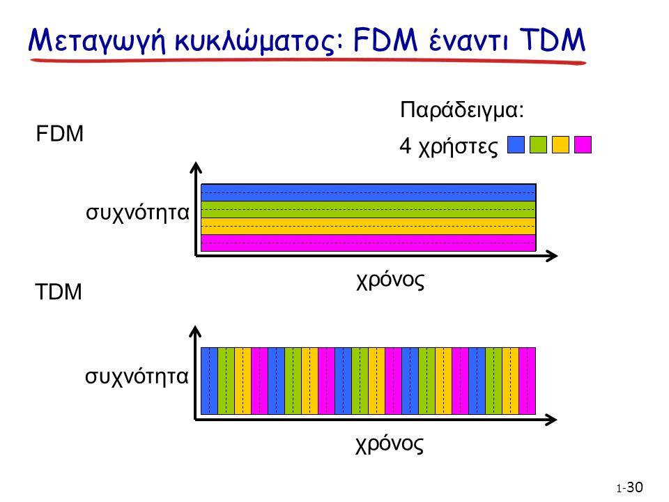 Μεταγωγή κυκλώματος: FDM έναντι TDM FDM συχνότητα χρόνος TDM συχνότητα χρόνος 4 χρήστες Παράδειγμα: 1- 30