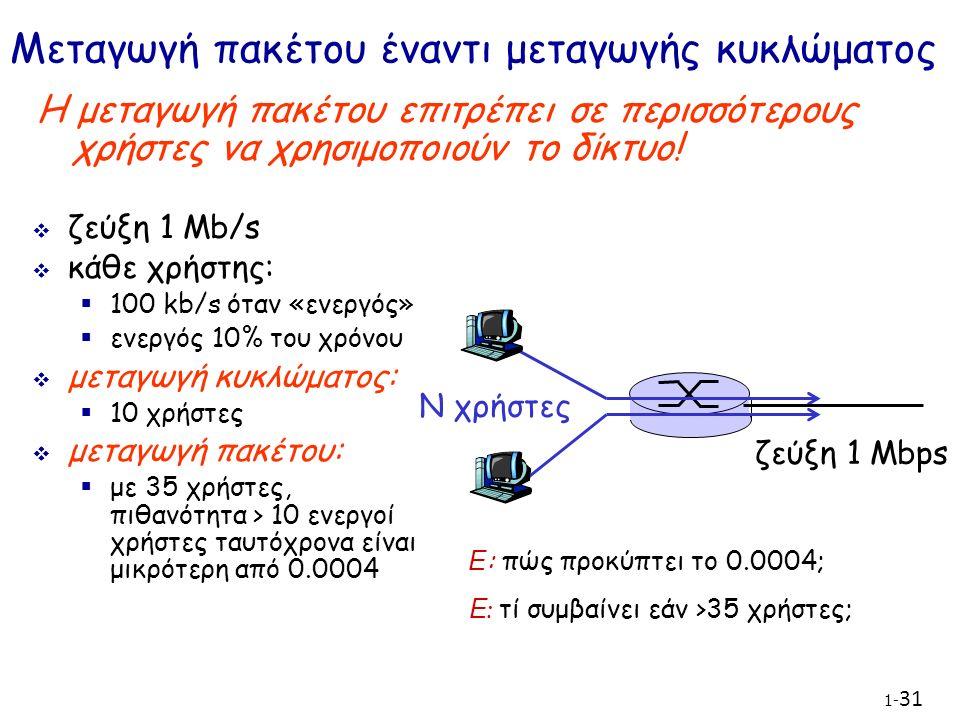 1- 31 Μεταγωγή πακέτου έναντι μεταγωγής κυκλώματος  ζεύξη 1 Mb/s  κάθε χρήστης:  100 kb/s όταν «ενεργός»  ενεργός 10% του χρόνου  μεταγωγή κυκλώματος:  10 χρήστες  μεταγωγή πακέτου:  με 35 χρήστες, πιθανότητα > 10 ενεργοί χρήστες ταυτόχρονα είναι μικρότερη από 0.0004 Η μεταγωγή πακέτου επιτρέπει σε περισσότερους χρήστες να χρησιμοποιούν το δίκτυο.