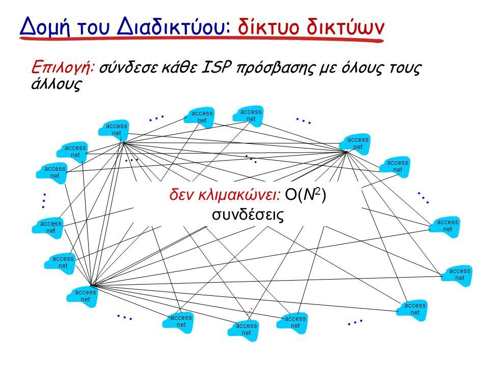 Δομή του Διαδικτύου: δίκτυο δικτύων Επιλογή: σύνδεσε κάθε ISP πρόσβασης με όλους τους άλλους access net access net access net access net access net access net access net access net access net access net access net access net access net access net access net access net … … … … … … … … … … … δεν κλιμακώνει: O(N 2 ) συνδέσεις