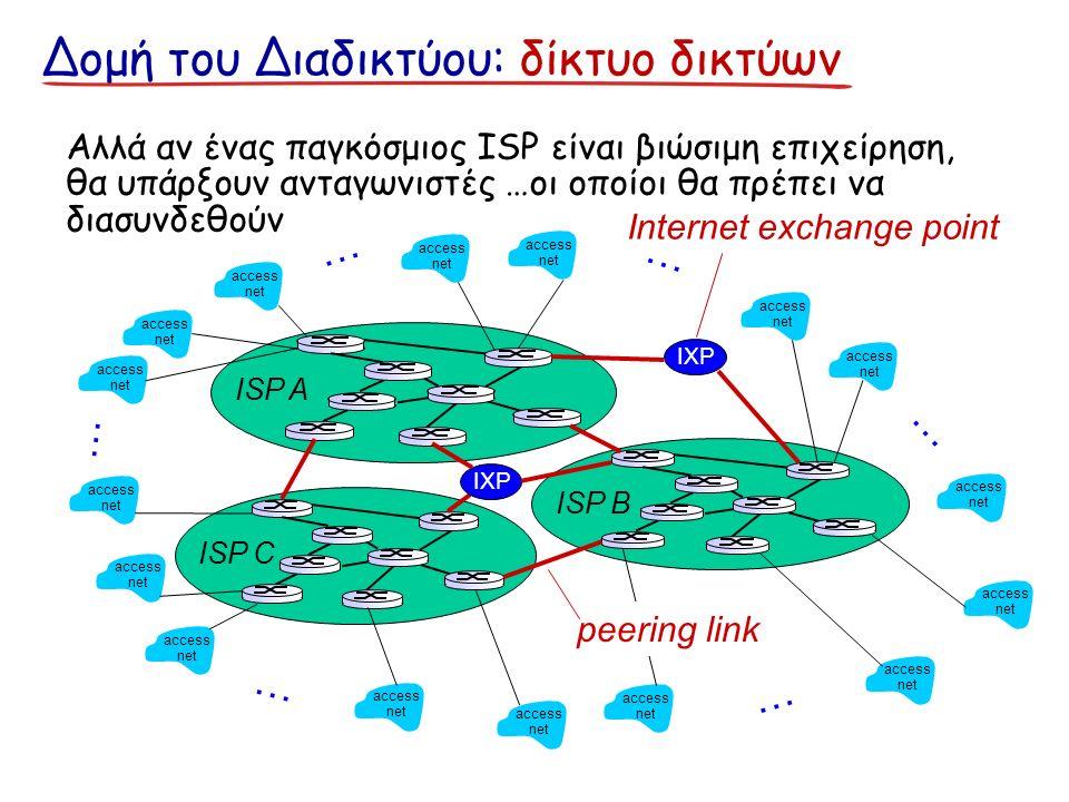 Δομή του Διαδικτύου: δίκτυο δικτύων access net access net access net access net access net access net access net access net access net access net access net access net access net access net access net access net … … … … … … Αλλά αν ένας παγκόσμιος ISP είναι βιώσιμη επιχείρηση, θα υπάρξουν ανταγωνιστές …οι οποίοι θα πρέπει να διασυνδεθούν ISP B ISP A ISP C IXP peering link Internet exchange point