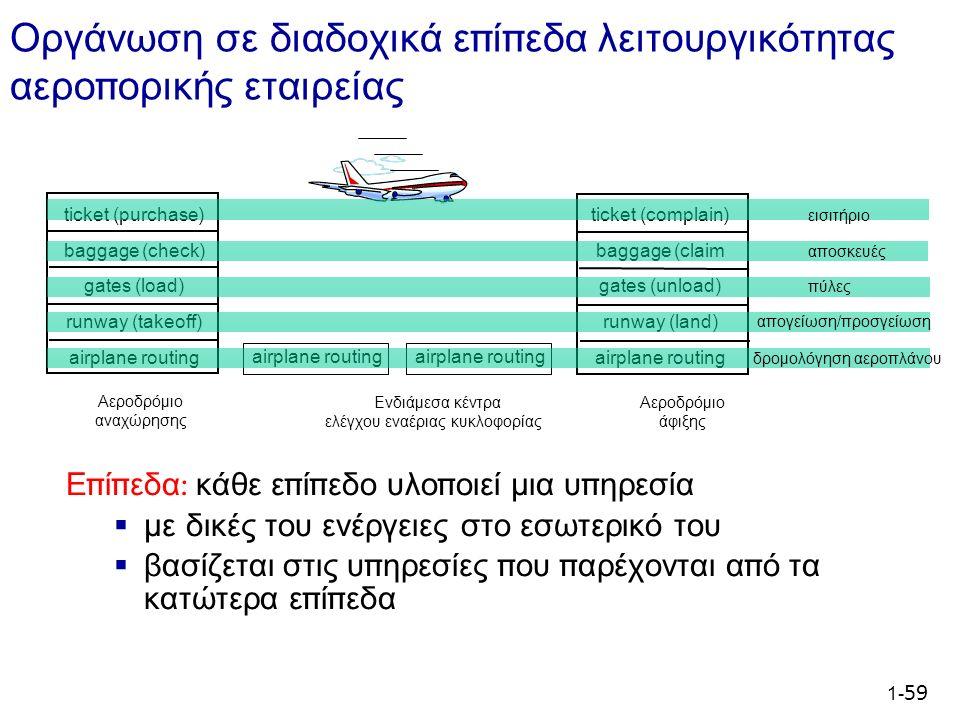 1- 59 ticket (purchase) baggage (check) gates (load) runway (takeoff) airplane routing Αεροδρόμιο αναχώρησης Αεροδρόμιο άφιξης Ενδιάμεσα κέντρα ελέγχου εναέριας κυκλοφορίας airplane routing ticket (complain) baggage (claim gates (unload) runway (land) airplane routing εισιτήριο αποσκευές πύλες απογείωση/προσγείωση δρομολόγηση αεροπλάνου Οργάνωση σε διαδοχικά ε π ί π εδα λειτουργικότητας αερο π ορικής εταιρείας Ε π ί π εδα : κάθε ε π ί π εδο υλο π οιεί μια υ π ηρεσία  με δικές του ενέργειες στο εσωτερικό του  βασίζεται στις υ π ηρεσίες π ου π αρέχονται α π ό τα κατώτερα ε π ί π εδα