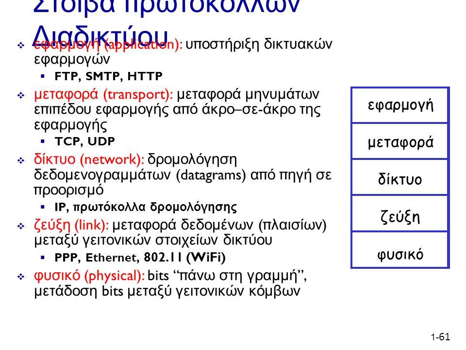 1- 61 Στοίβα π ρωτοκόλλων Διαδικτύου  εφαρμογή (application): υ π οστήριξη δικτυακών εφαρμογών  FTP, SMTP, HTTP  μεταφορά (transport): μεταφορά μηνυμάτων ε π ι π έδου εφαρμογής α π ό άκρο – σε - άκρο της εφαρμογής  TCP, UDP  δίκτυο (network): δρομολόγηση δεδομενογραμμάτων (datagrams) α π ό π ηγή σε π ροορισμό  IP, π ρωτόκολλα δρομολόγησης  ζεύξη (link): μεταφορά δεδομένων (π λαισίων ) μεταξύ γειτονικών στοιχείων δικτύου  PPP, Ethernet, 802.11 (WiFi)  φυσικό (physical): bits π άνω στη γραμμή , μετάδοση bits μεταξύ γειτονικών κόμβων εφαρμογή μεταφορά δίκτυο ζεύξη φυσικό