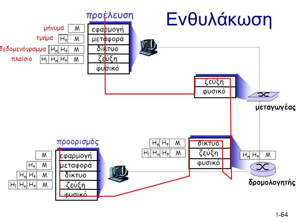 1- 64 προέλευση εφαρμογή μεταφορά δίκτυο ζεύξη φυσικό HtHt HnHn M τμήμα HtHt δεδομενόγραμμα προορισμός εφαρμογή μεταφορά δίκτυο ζεύξη φυσικό HtHt HnHn HlHl M HtHt HnHn M HtHt M M δίκτυο ζεύξη φυσικό ζεύξη φυσικό HtHt HnHn HlHl M HtHt HnHn M HtHt HnHn M HtHt HnHn HlHl M δρομολογητής μεταγωγέας Ενθυλάκωση μήνυμα M HtHt M HnHn πλαίσιο