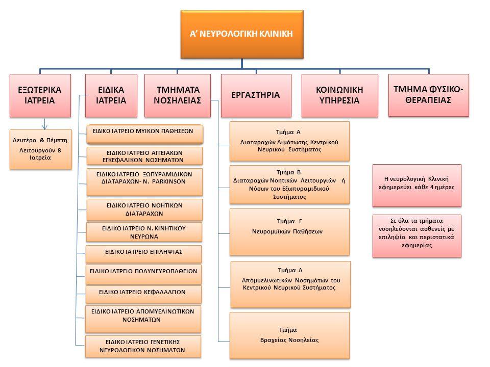 ΚΟΙΝΩΝΙΚΗ ΥΠΗΡΕΣΙΑ Α΄ΝΕΥΡΟΛΟΓΙΚΗΣ ΚΛΙΝΙΚΗΣ Η κοινωνική υπηρεσία απευθύνεται σε όλους τους ασθενείς της Α΄Νευρολογικής Κλινικής του ΕΚΠΑ - Αιγινήτειο Νοσοκομείο (κλινικών τμημάτων, του ειδικού κέντρου νευρολογικών νοσημάτων και των εξωτερικών ιατρείων).