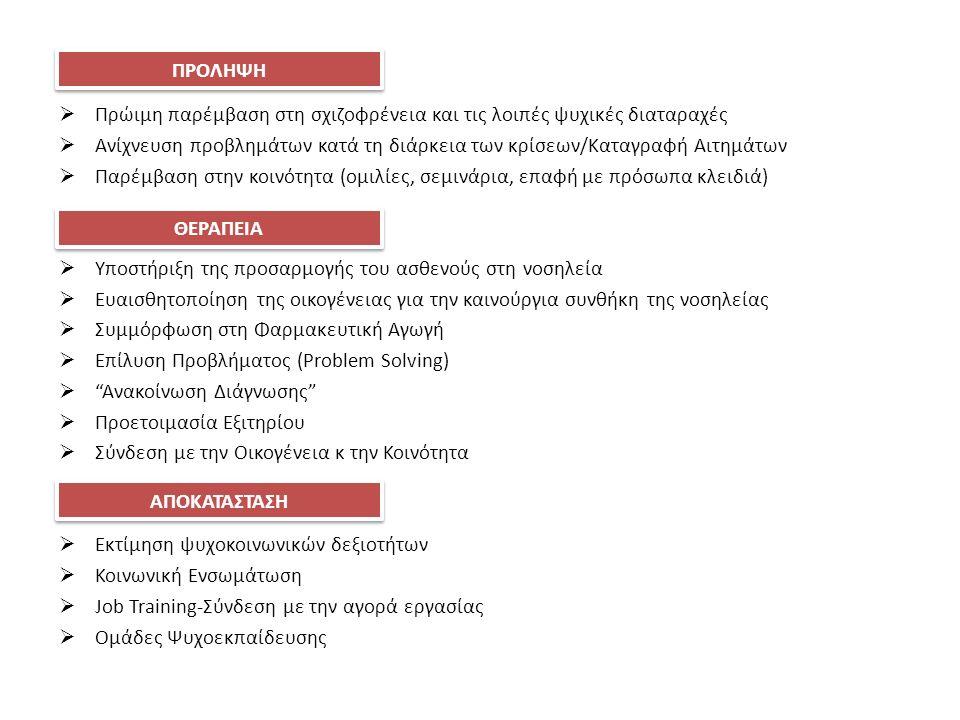  Πρώιμη παρέμβαση στη σχιζοφρένεια και τις λοιπές ψυχικές διαταραχές  Ανίχνευση προβλημάτων κατά τη διάρκεια των κρίσεων/Καταγραφή Αιτημάτων  Παρέμβαση στην κοινότητα (ομιλίες, σεμινάρια, επαφή με πρόσωπα κλειδιά)  Υποστήριξη της προσαρμογής του ασθενούς στη νοσηλεία  Ευαισθητοποίηση της οικογένειας για την καινούργια συνθήκη της νοσηλείας  Συμμόρφωση στη Φαρμακευτική Αγωγή  Επίλυση Προβλήματος (Problem Solving)  Ανακοίνωση Διάγνωσης  Προετοιμασία Εξιτηρίου  Σύνδεση με την Οικογένεια κ την Κοινότητα  Εκτίμηση ψυχοκοινωνικών δεξιοτήτων  Κοινωνική Ενσωμάτωση  Job Training-Σύνδεση με την αγορά εργασίας  Ομάδες Ψυχοεκπαίδευσης ΠΡΟΛΗΨΗ ΘΕΡΑΠΕΙΑ ΑΠΟΚΑΤΑΣΤΑΣΗ