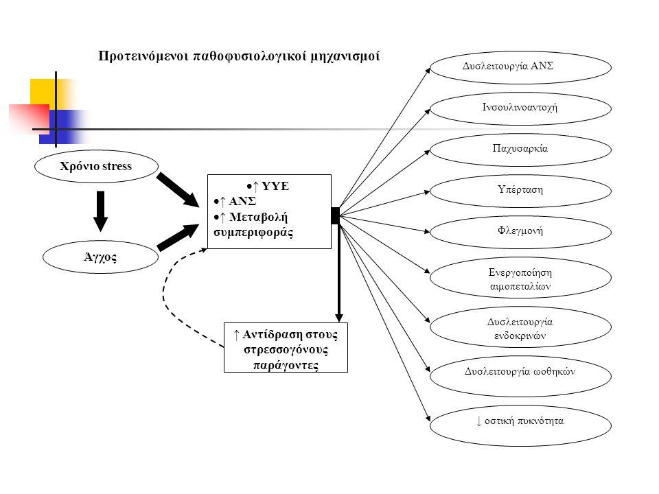 Χρόνιο stress Άγχος  ↑ ΥΥΕ  ↑ ΑΝΣ  ↑ Μεταβολή συμπεριφοράς ↑ Αντίδραση στους στρεσσογόνους παράγοντες Προτεινόμενοι παθοφυσιολογικοί μηχανισμοί Δυσλειτουργία ΑΝΣ Ινσουλινοαντοχή Παχυσαρκία Υπέρταση Φλεγμονή Ενεργοποίηση αιμοπεταλίων Δυσλειτουργία ενδοκρινών Δυσλειτουργία ωοθηκών ↓ οστική πυκνότητα