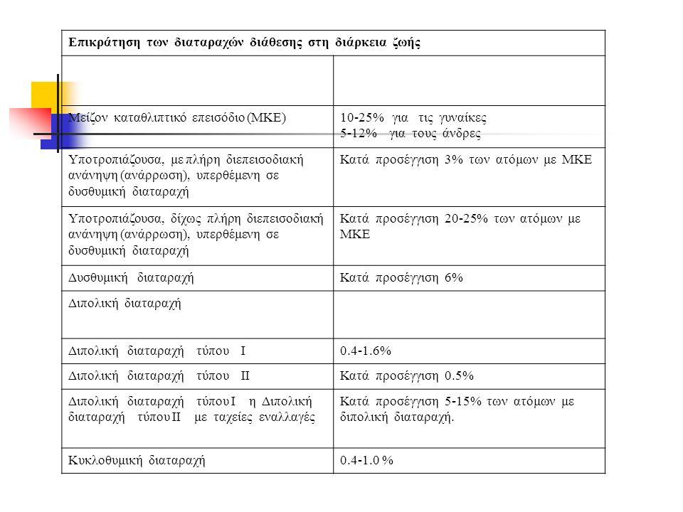 Επικράτηση των διαταραχών διάθεσης στη διάρκεια ζωής Μείζον καταθλιπτικό επεισόδιο (ΜΚΕ)10-25% για τις γυναίκες 5-12% για τους άνδρες Υποτροπιάζουσα, με πλήρη διεπεισοδιακή ανάνηψη (ανάρρωση), υπερθέμενη σε δυσθυμική διαταραχή Κατά προσέγγιση 3% των ατόμων με ΜΚΕ Υποτροπιάζουσα, δίχως πλήρη διεπεισοδιακή ανάνηψη (ανάρρωση), υπερθέμενη σε δυσθυμική διαταραχή Κατά προσέγγιση 20-25% των ατόμων με ΜΚΕ Δυσθυμική διαταραχήΚατά προσέγγιση 6% Διπολική διαταραχή Διπολική διαταραχή τύπου I0.4-1.6% Διπολική διαταραχή τύπου IIΚατά προσέγγιση 0.5% Διπολική διαταραχή τύπου I η Διπολική διαταραχή τύπου II με ταχείες εναλλαγές Κατά προσέγγιση 5-15% των ατόμων με διπολική διαταραχή.