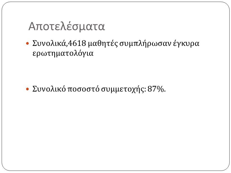 Αποτελέσματα Συνολικά,4618 μαθητές συμπλήρωσαν έγκυρα ερωτηματολόγια Συνολικό ποσοστό συμμετοχής : 87%.