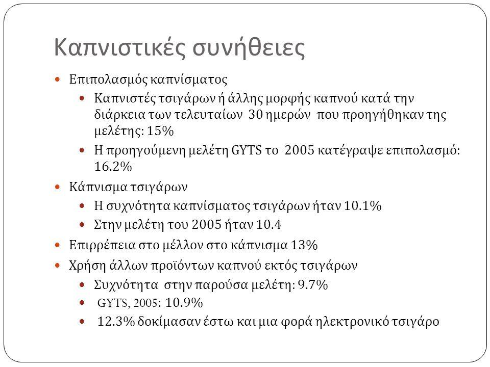 Καπνιστικές συνήθειες Επιπολασμός καπνίσματος Καπνιστές τσιγάρων ή άλλης μορφής καπνού κατά την διάρκεια των τελευταίων 30 ημερών που προηγήθηκαν της μελέτης : 15% Η προηγούμενη μελέτη GYTS το 2005 κατέγραψε επιπολασμό : 16.2% Κάπνισμα τσιγάρων Η συχνότητα καπνίσματος τσιγάρων ήταν 10.1% Στην μελέτη του 2005 ήταν 10.4 Επιρρέπεια στο μέλλον στο κάπνισμα 13% Χρήση άλλων προϊόντων καπνού εκτός τσιγάρων Συχνότητα στην παρούσα μελέτη : 9.7% GYTS, 2005: 10.9% 12.3% δοκίμασαν έστω και μια φορά ηλεκτρονικό τσιγάρο
