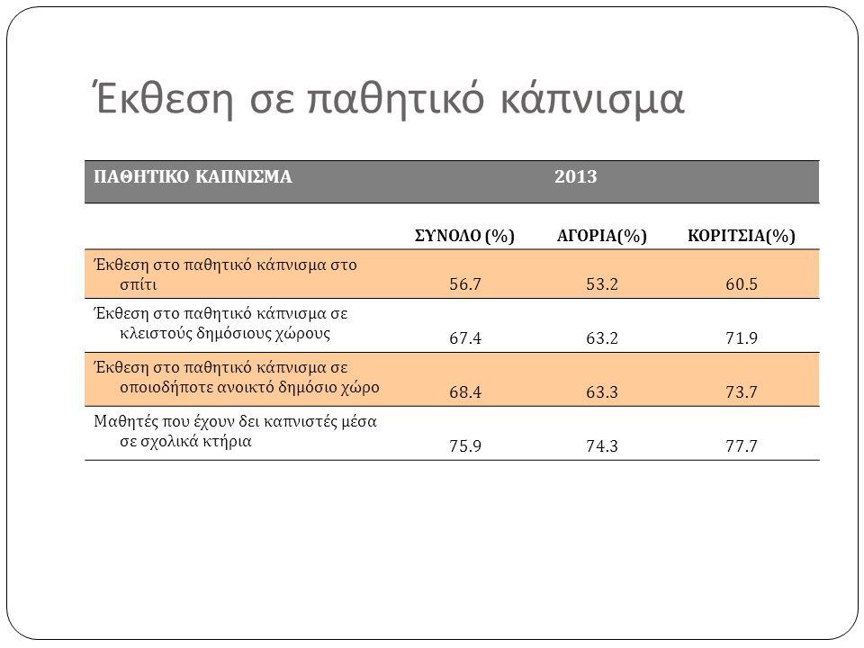 Έκθεση σε παθητικό κάπνισμα ΠΑΘΗΤΙΚΟ ΚΑΠΝΙΣΜΑ 2013 ΣΥΝΟΛΟ (%)ΑΓΟΡΙΑ(%)ΚΟΡΙΤΣΙΑ(%) Έκθεση στο παθητικό κάπνισμα στο σπίτι 56.753.260.5 Έκθεση στο παθητικό κάπνισμα σε κλειστούς δημόσιους χώρους 67.463.271.9 Έκθεση στο παθητικό κάπνισμα σε οποιοδήποτε ανοικτό δημόσιο χώρο 68.463.373.7 Μαθητές που έχουν δει καπνιστές μέσα σε σχολικά κτήρια 75.974.377.7