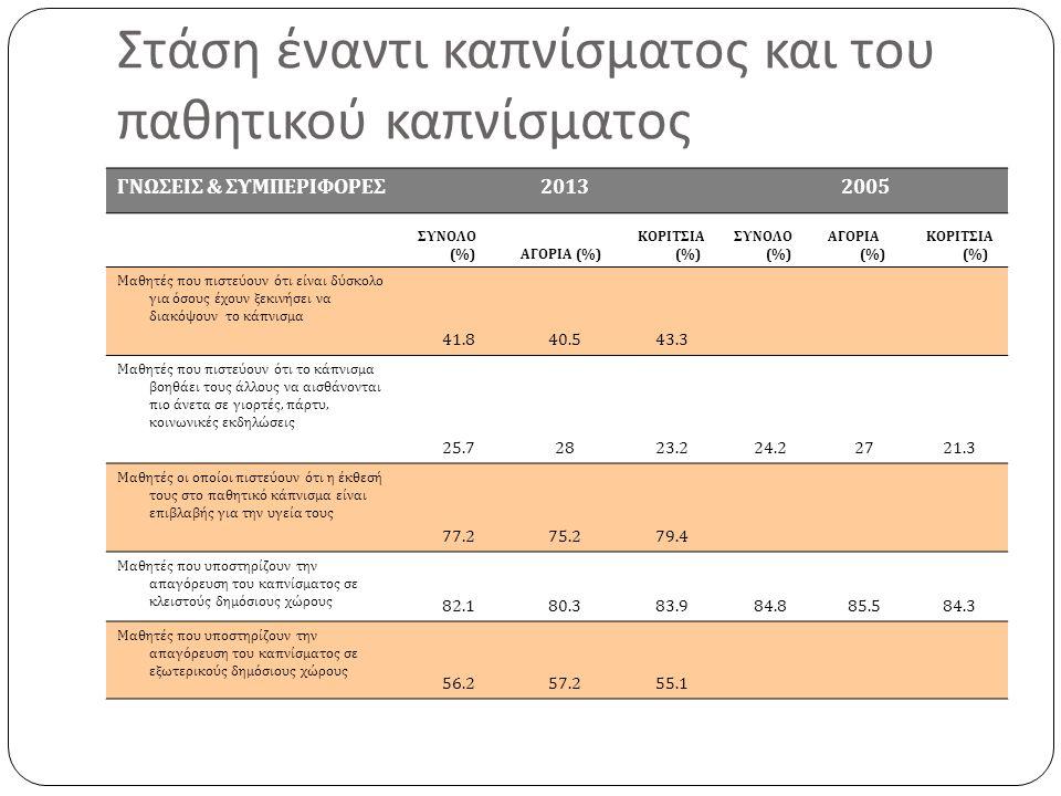 Στάση έναντι καπνίσματος και του παθητικού καπνίσματος ΓΝΩΣΕΙΣ & ΣΥΜΠΕΡΙΦΟΡΕΣ20132005 ΣΥΝΟΛΟ (%)ΑΓΟΡΙΑ (%) ΚΟΡΙΤΣΙΑ (%) ΣΥΝΟΛΟ (%) ΑΓΟΡΙΑ (%) ΚΟΡΙΤΣΙΑ (%) Μαθητές που πιστεύουν ότι είναι δύσκολο για όσους έχουν ξεκινήσει να διακόψουν το κάπνισμα 41.840.543.3 Μαθητές που πιστεύουν ότι το κάπνισμα βοηθάει τους άλλους να αισθάνονται πιο άνετα σε γιορτές, πάρτυ, κοινωνικές εκδηλώσεις 25.72823.224.22721.3 Μαθητές οι οποίοι πιστεύουν ότι η έκθεσή τους στο παθητικό κάπνισμα είναι επιβλαβής για την υγεία τους 77.275.279.4 Μαθητές που υποστηρίζουν την απαγόρευση του καπνίσματος σε κλειστούς δημόσιους χώρους 82.180.383.984.885.584.3 Μαθητές που υποστηρίζουν την απαγόρευση του καπνίσματος σε εξωτερικούς δημόσιους χώρους 56.257.255.1