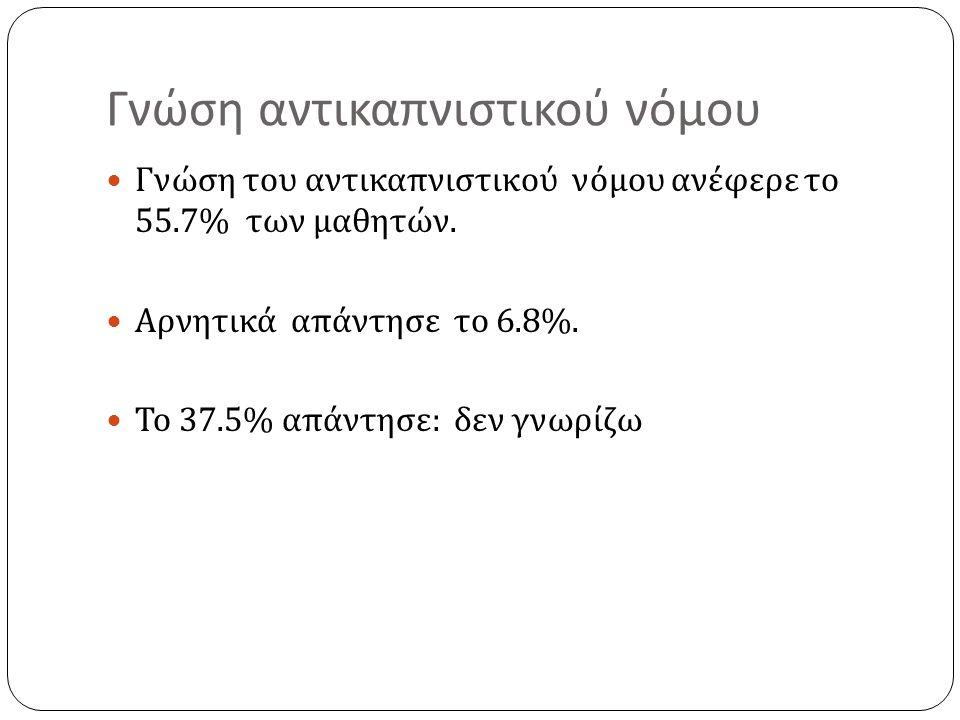 Γνώση αντικαπνιστικού νόμου Γνώση του αντικαπνιστικού νόμου ανέφερε το 55.7% των μαθητών.