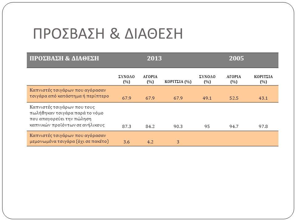 ΠΡΟΣΒΑΣΗ & ΔΙΑΘΕΣΗ 20132005 ΣΥΝΟΛΟ (%) ΑΓΟΡΙΑ (%)ΚΟΡΙΤΣΙΑ (%) ΣΥΝΟΛΟ (%) ΑΓΟΡΙΑ (%) ΚΟΡΙΤΣΙΑ (%) Καπνιστές τσιγάρων που αγόρασαν τσιγάρα από κατάστημα ή περίπτερο 67.9 49.152.543.1 Καπνιστές τσιγάρων που τους πωλήθηκαν τσιγάρα παρά το νόμο που απαγορεύει την πώληση καπνικών προϊόντων σε ανήλικους 87.384.290.39594.797.8 Καπνιστές τσιγάρων που αγόρασαν μεμονωμένα τσιγάρα (όχι σε πακέτο) 3.64.23