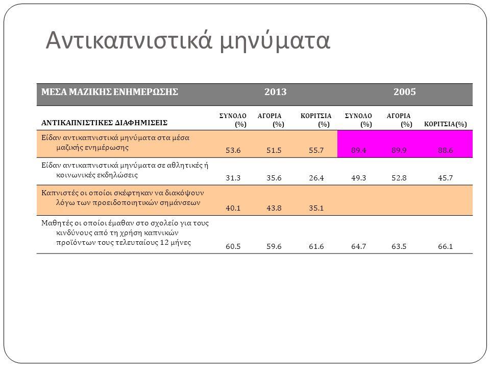 Αντικαπνιστικά μηνύματα ΜΕΣΑ ΜΑΖΙΚΗΣ ΕΝΗΜΕΡΩΣΗΣ20132005 ΑΝΤΙΚΑΠΝΙΣΤΙΚΕΣ ΔΙΑΦΗΜΙΣΕΙΣ ΣΥΝΟΛΟ (%) ΑΓΟΡΙΑ (%) ΚΟΡΙΤΣΙΑ (%) ΣΥΝΟΛΟ (%) ΑΓΟΡΙΑ (%)ΚΟΡΙΤΣΙΑ(%) Είδαν αντικαπνιστικά μηνύματα στα μέσα μαζικής ενημέρωσης 53.651.555.789.489.988.6 Είδαν αντικαπνιστικά μηνύματα σε αθλητικές ή κοινωνικές εκδηλώσεις 31.335.626.449.352.845.7 Καπνιστές οι οποίοι σκέφτηκαν να διακόψουν λόγω των προειδοποιητικών σημάνσεων 40.143.835.1 Μαθητές οι οποίοι έμαθαν στο σχολείο για τους κινδύνους από τη χρήση καπνικών προϊόντων τους τελευταίους 12 μήνες 60.559.661.664.763.566.1