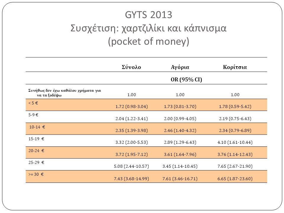 GYTS 2013 Συσχέτιση : χαρτζιλίκι και κάπνισμα ( pocket of money) ΣύνολοΑγόριαΚορίτσια OR (95% CI) Συνήθως δεν έχω καθόλου χρήματα για να τα ξοδέψω 1.00 < 5 € 1.72 (0.98-3.04)1.73 (0.81-3.70)1.78 (0.59-5.42) 5-9 € 2.04 (1.22-3.41)2.00 (0.99-4.05)2.19 (0.75-6.43) 10-14 € 2.35 (1.39-3.98)2.46 (1.40-4.32)2.34 (0.79-6.89) 15-19 € 3.32 (2.00-5.53)2.89 (1.29-6.43)4.10 (1.61-10.44) 20-24 € 3.72 (1.95-7.12)3.61 (1.64-7.96)3.76 (1.14-12.43) 25-29 € 5.08 (2.44-10.57)3.45 (1.14-10.45)7.65 (2.67-21.90) >= 30 € 7.43 (3.68-14.99)7.61 (3.46-16.71)6.65 (1.87-23.60)