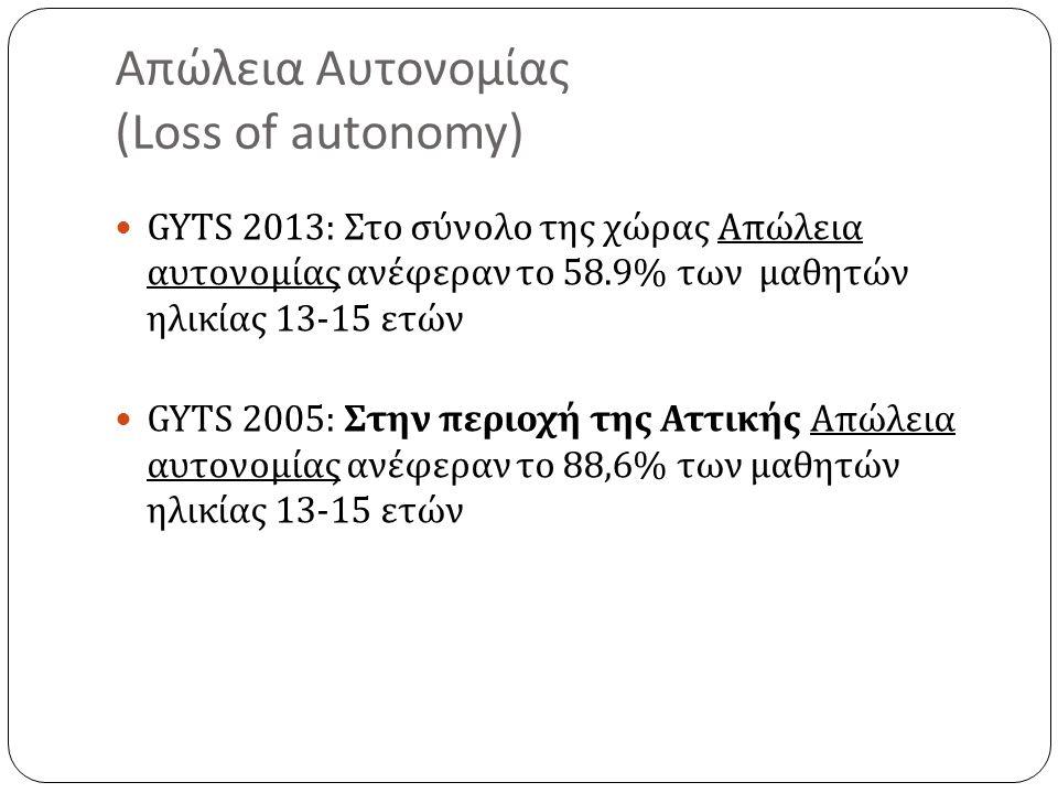 Απώλεια Αυτονομίας ( Loss of autonomy) GYTS 2013: Στο σύνολο της χώρας Απώλεια αυτονομίας ανέφεραν το 58.9% των μαθητών ηλικίας 13-15 ετών GYTS 2005: Στην περιοχή της Αττικής Απώλεια αυτονομίας ανέφεραν το 88,6% των μαθητών ηλικίας 13-15 ετών