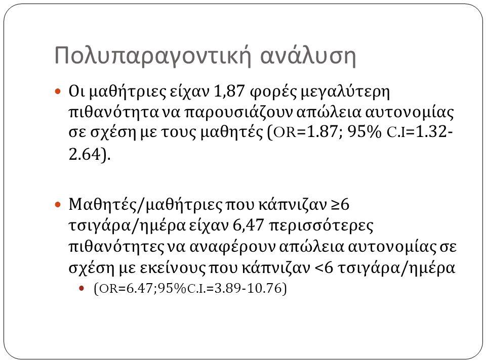 Πολυπαραγοντική ανάλυση Οι μαθήτριες είχαν 1,87 φορές μεγαλύτερη πιθανότητα να παρουσιάζουν απώλεια αυτονομίας σε σχέση με τους μαθητές (OR=1.87; 95% C.I=1.32- 2.64).