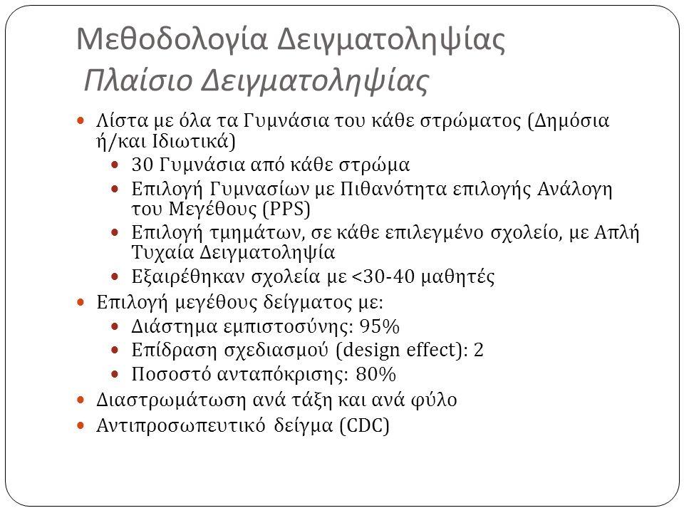 Μεθοδολογία Δειγματοληψίας Πλαίσιο Δειγματοληψίας Λίστα με όλα τα Γυμνάσια του κάθε στρώματος ( Δημόσια ή / και Ιδιωτικά ) 30 Γυμνάσια από κάθε στρώμα Επιλογή Γυμνασίων με Πιθανότητα επιλογής Ανάλογη του Μεγέθους (PPS) Επιλογή τμημάτων, σε κάθε επιλεγμένο σχολείο, με Απλή Τυχαία Δειγματοληψία Εξαιρέθηκαν σχολεία με <30-40 μαθητές Επιλογή μεγέθους δείγματος με : Διάστημα εμπιστοσύνης : 95% Επίδραση σχεδιασμού ( design effect) : 2 Ποσοστό ανταπόκρισης : 80% Διαστρωμάτωση ανά τάξη και ανά φύλο Αντιπροσωπευτικό δείγμα (CDC)