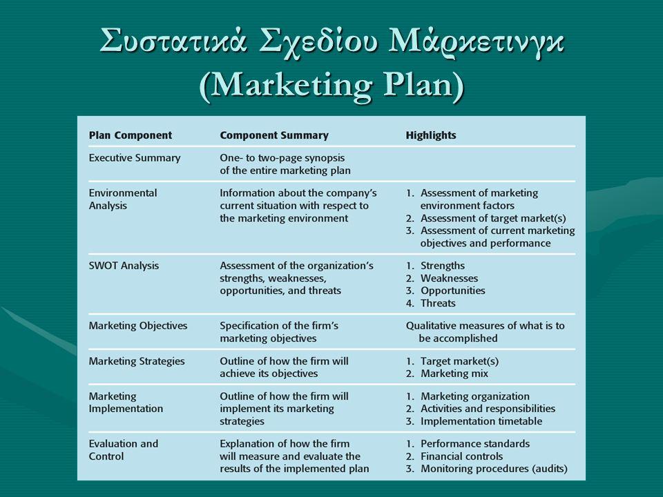 Συστατικά Σχεδίου Μάρκετινγκ (Marketing Plan)