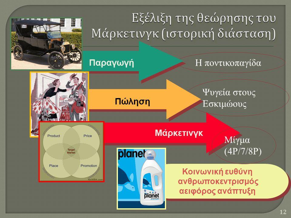12 Η ποντικοπαγίδα Ψυγεία στους Εσκιμώους Παραγωγή Πώληση Μάρκετινγκ Κοινωνική ευθύνη ανθρωποκεντρισμός αειφόρος ανάπτυξη Κοινωνική ευθύνη ανθρωποκεντρισμός αειφόρος ανάπτυξη Μίγμα (4P/7/8P)