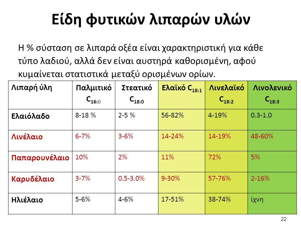 Είδη φυτικών λιπαρών υλών Η % σύσταση σε λιπαρά οξέα είναι χαρακτηριστική για κάθε τύπο λαδιού, αλλά δεν είναι αυστηρά καθορισμένη, αφού κυμαίνεται στατιστικά μεταξύ ορισμένων ορίων.