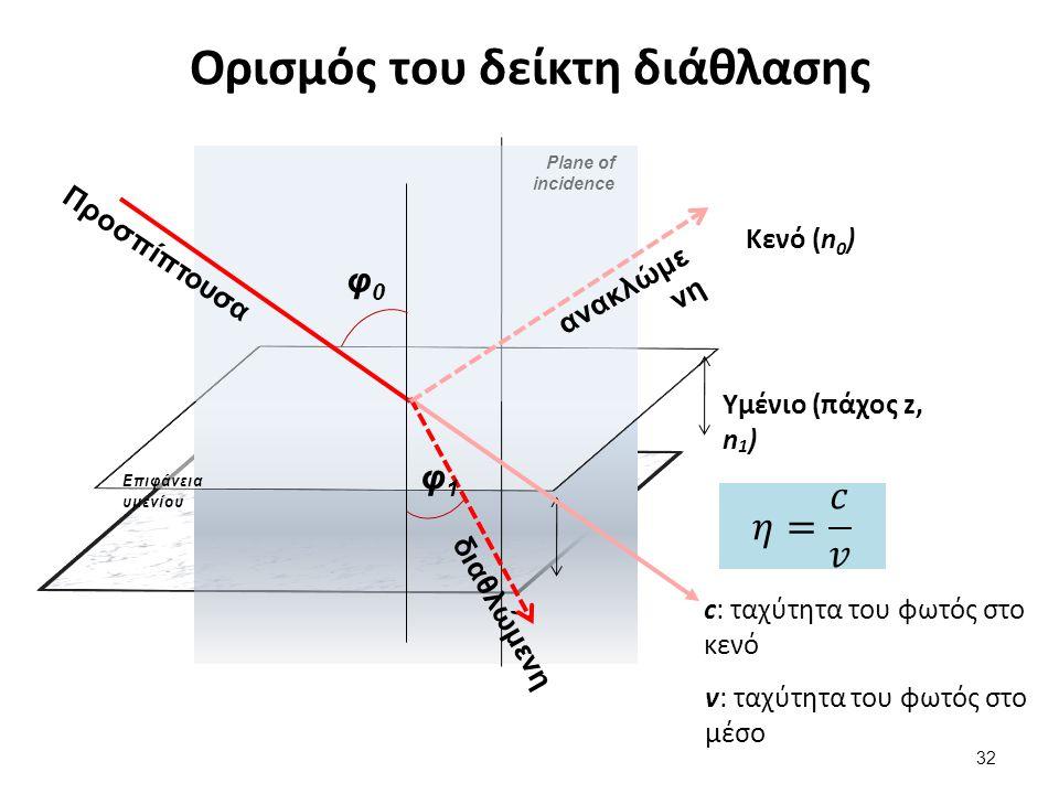Ορισμός του δείκτη διάθλασης Υμένιο (πάχος z, n 1 ) Επιφάνεια υμενίου Plane of incidence Κενό (n 0 ) Προσπίπτουσα φ0φ0 φ1φ1 ανακλώμε νη διαθλώμενη c: ταχύτητα του φωτός στο κενό v: ταχύτητα του φωτός στο μέσο 32