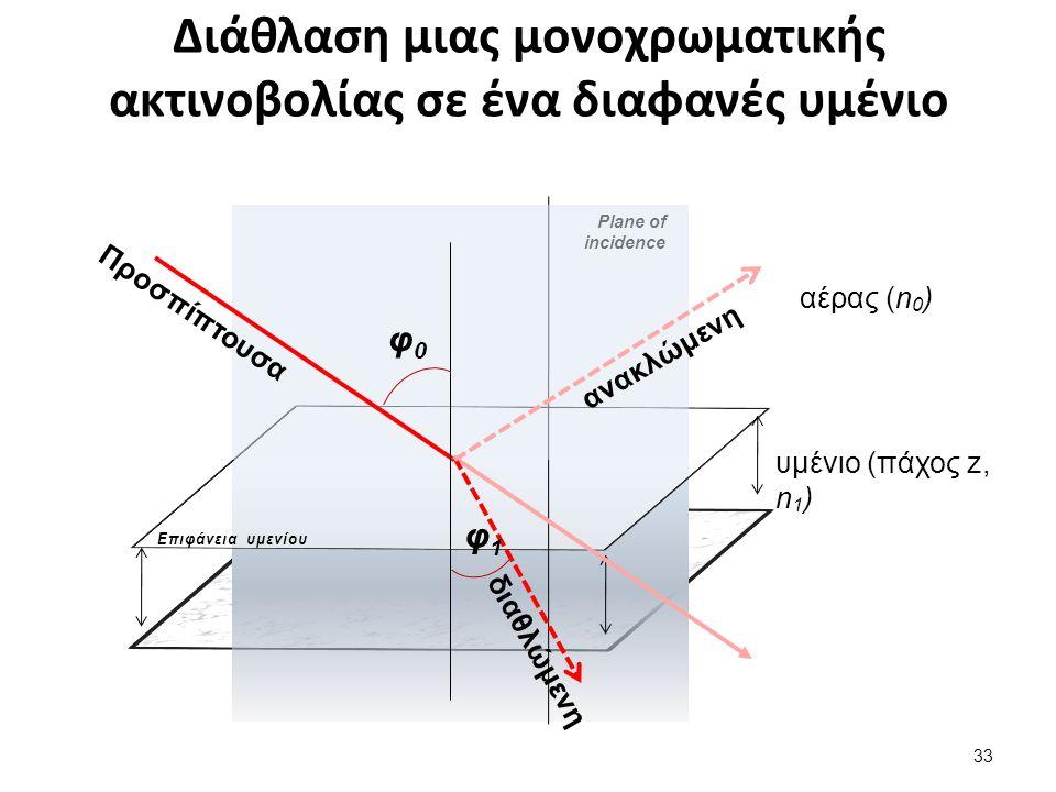 Διάθλαση μιας μονοχρωματικής ακτινοβολίας σε ένα διαφανές υμένιο υμένιο (πάχος z, n 1 ) Επιφάνεια υμενίου Plane of incidence αέρας (n 0 ) Προσπίπτουσα φ0φ0 φ1φ1 ανακλώμενη διαθλώμενη 33