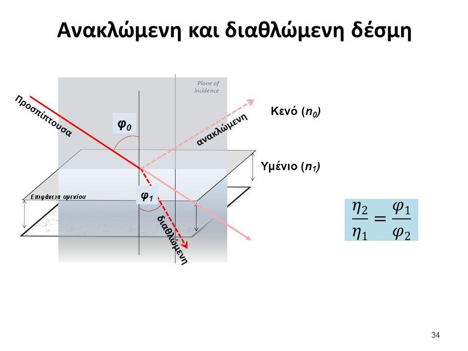 Ανακλώμενη και διαθλώμενη δέσμη 34 Κενό (n 0 ) Υμένιο (n 1 ) φ0φ0 φ1φ1