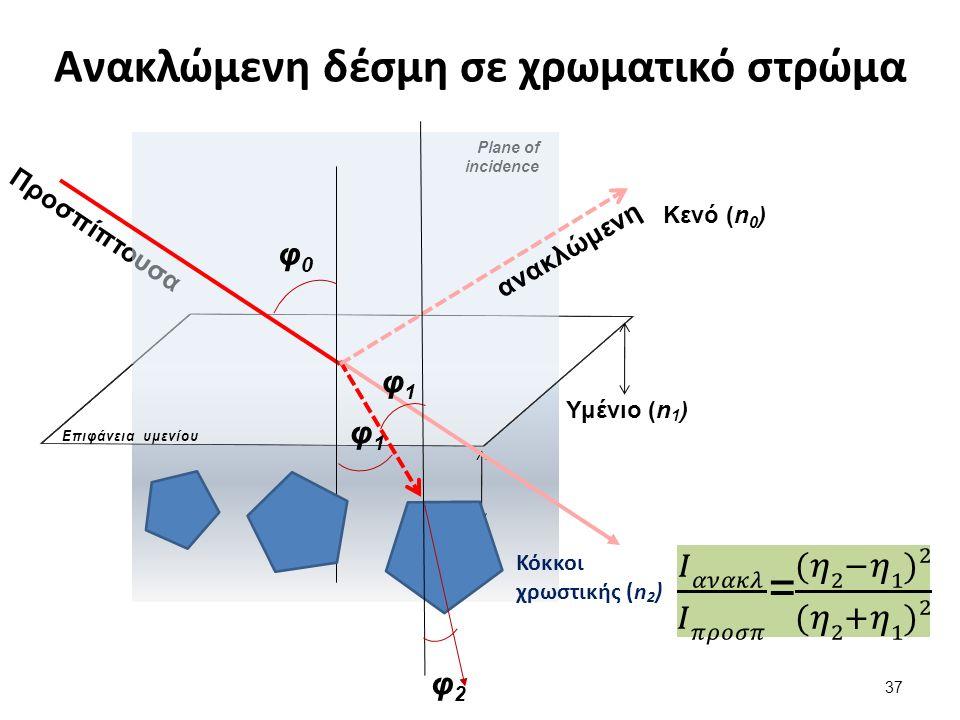 Ανακλώμενη δέσμη σε χρωματικό στρώμα Προσπίπτουσα Κενό (n 0 ) Επιφάνεια υμενίου Plane of incidence φ0φ0 φ1φ1 ανακλώμενη Υμένιο (n 1 ) Κόκκοι χρωστικής (n 2 ) φ1φ1 φ2φ2 37