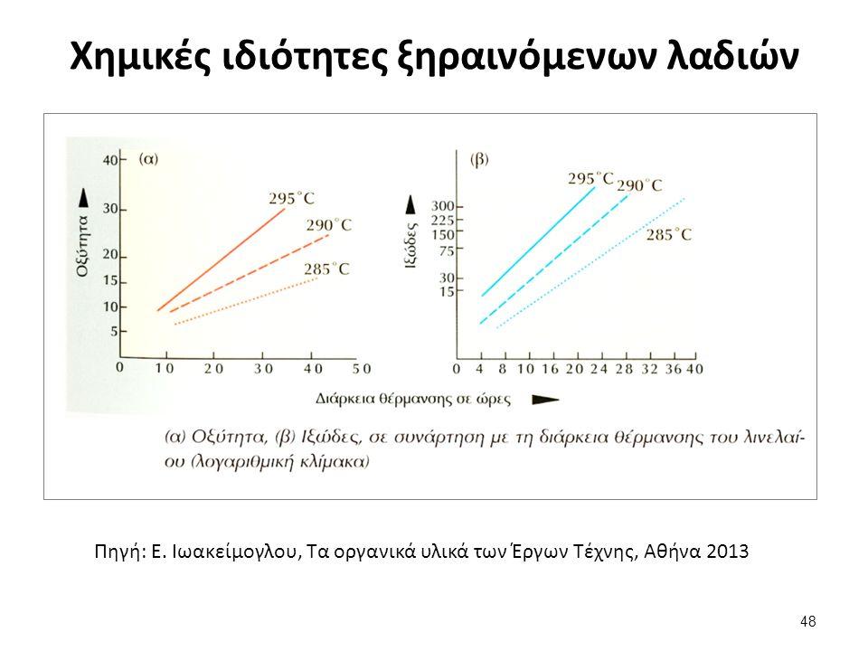 Χημικές ιδιότητες ξηραινόμενων λαδιών Πηγή: Ε.