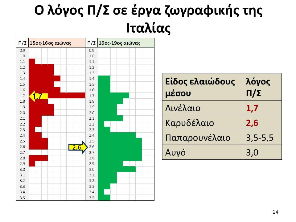 Ο λόγος Π/Σ σε έργα ζωγραφικής της Ιταλίας 24 2.6 1.7 Είδος ελαιώδους μέσου λόγος Π/Σ Λινέλαιο1,7 Καρυδέλαιο2,6 Παπαρουνέλαιο3,5-5,5 Αυγό3,0