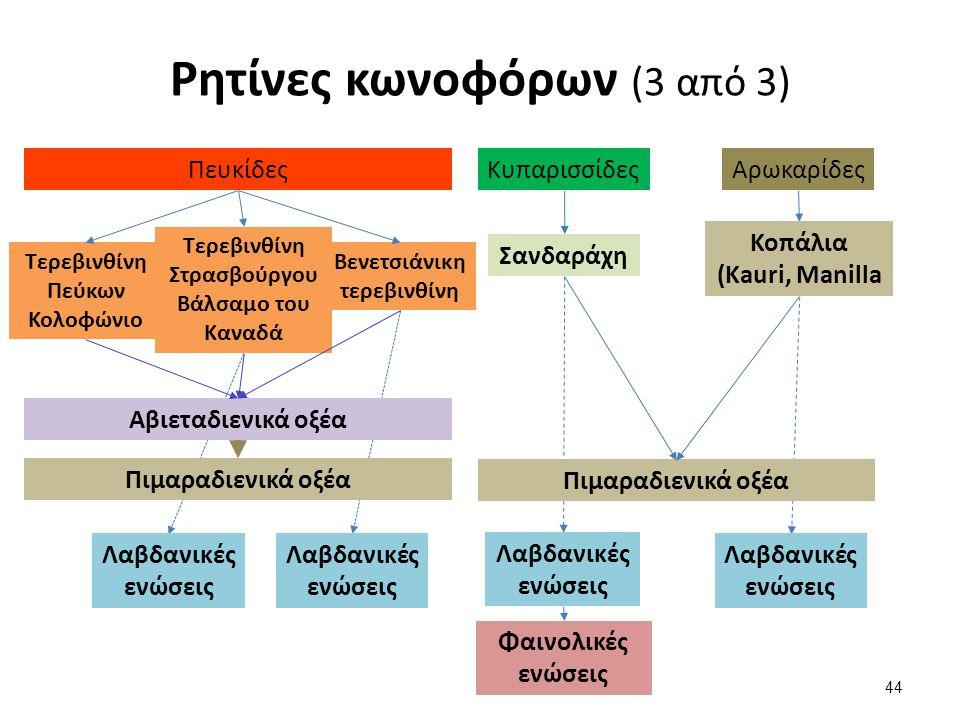 Ρητίνες κωνοφόρων (3 από 3) ΠευκίδεςΚυπαρισσίδεςΑρωκαρίδες Τερεβινθίνη Πεύκων Κολοφώνιο Τερεβινθίνη Στρασβούργου Βάλσαμο του Καναδά Βενετσιάνικη τερεβινθίνη Σανδαράχη Κοπάλια (Kauri, Manilla Αβιεταδιενικά οξέα Πιμαραδιενικά οξέα Λαβδανικές ενώσεις Πιμαραδιενικά οξέα Λαβδανικές ενώσεις Φαινολικές ενώσεις 44