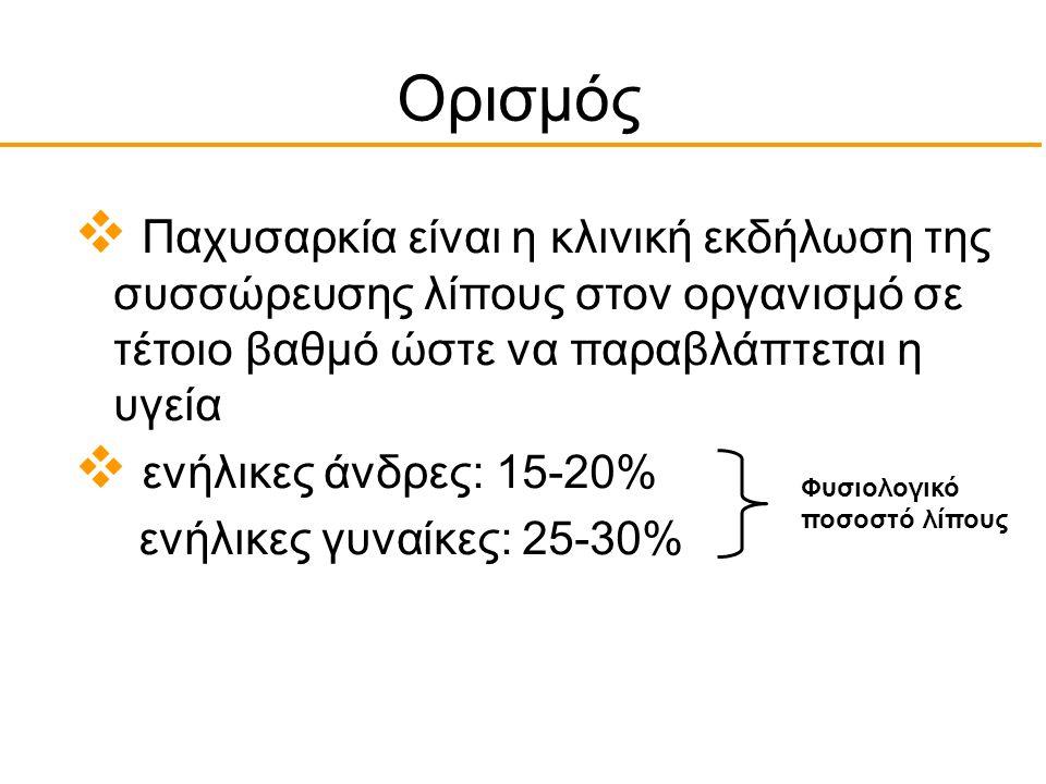 Πρόσληψη ενέργειας Κατανάλωση ενέργειας Αποθήκευση ενέργειας = Λίπος = Παχυσαρκία Επιπλέον ημερήσια πρόσληψη κατά 25kcal (  μισή φέτα ψωμί) σε 10 χρόνια οδηγεί σε αύξηση του σωματικού βάρους κατά 10kg (25*360*10=90000 kcal / 1kg λίπους =9000kcal)