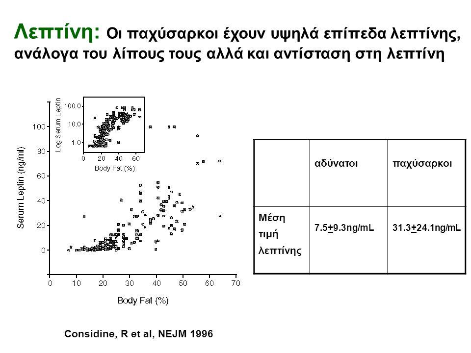 Considine, R et al, NEJM 1996 Λεπτίνη: Οι παχύσαρκοι έχουν υψηλά επίπεδα λεπτίνης, ανάλογα του λίπους τους αλλά και αντίσταση στη λεπτίνη αδύνατοιπαχύσαρκοι Μέση τιμή λεπτίνης 7.5+9.3ng/mL31.3+24.1ng/mL