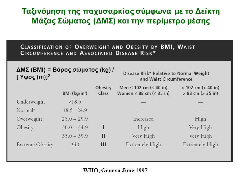 WHO, Geneva June 1997 Ταξινόμηση της παχυσαρκίας σύμφωνα με το Δείκτη Μάζας Σώματος (ΔΜΣ) και την περίμετρο μέσης ΔΜΣ (BMI) = Βάρος σώματος (kg) / [Ύψος (m)] 2