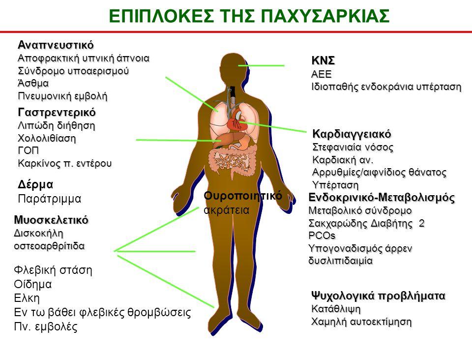 Αναπνευστικό Αποφρακτική υπνική άπνοια Σύνδρομο υποαερισμού Άσθμα Πνευμονική εμβολή Γαστρεντερικό Λιπώδη διήθηση ΧολολιθίασηΓΟΠ Καρκίνος π.