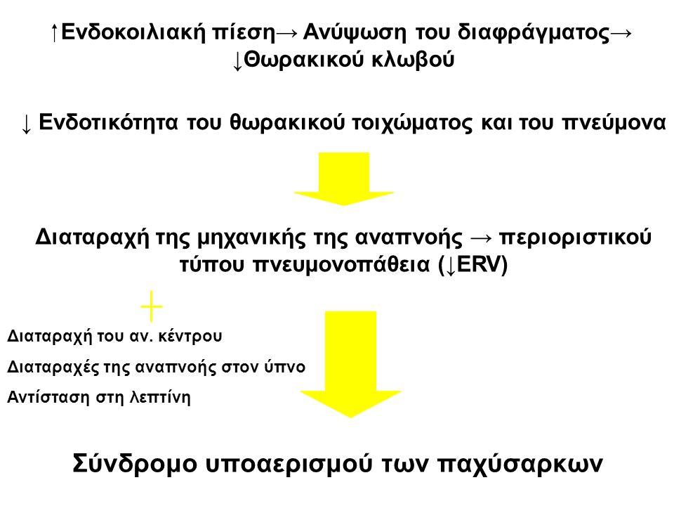 Σύνδρομο υποαερισμού των παχύσαρκων  Ενδοκοιλιακή πίεση→ Ανύψωση του διαφράγματος→ ↓Θωρακικού κλωβού ↓ Ενδοτικότητα του θωρακικού τοιχώματος και του πνεύμονα Διαταραχή της μηχανικής της αναπνοής → περιοριστικού τύπου πνευμονοπάθεια (↓ERV) Διαταραχή του αν.