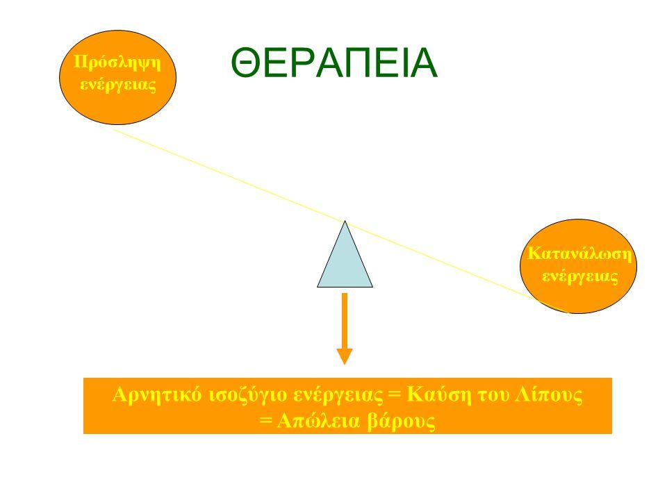 ΘΕΡΑΠΕΙΑ Πρόσληψη ενέργειας Κατανάλωση ενέργειας Αρνητικό ισοζύγιο ενέργειας = Καύση του Λίπους = Απώλεια βάρους