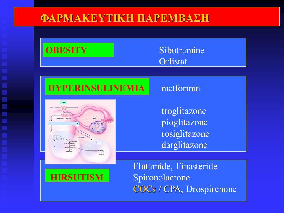ΦΑΡΜΑΚΕΥΤΙΚΗ ΠΑΡΕΜΒΑΣΗ Flutamide, Finasteride HIRSUTISMSpironolactone COCs / CPA, COCs / CPA, Drospirenone OBESITY Sibutramine Orlistat HYPERINSULINEM