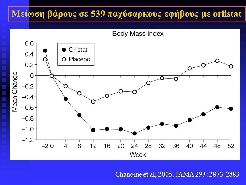 Chanoine et al, 2005, JAMA 293: 2873-2883 Μείωση βάρους σε 539 παχύσαρκους εφήβους με orlistat
