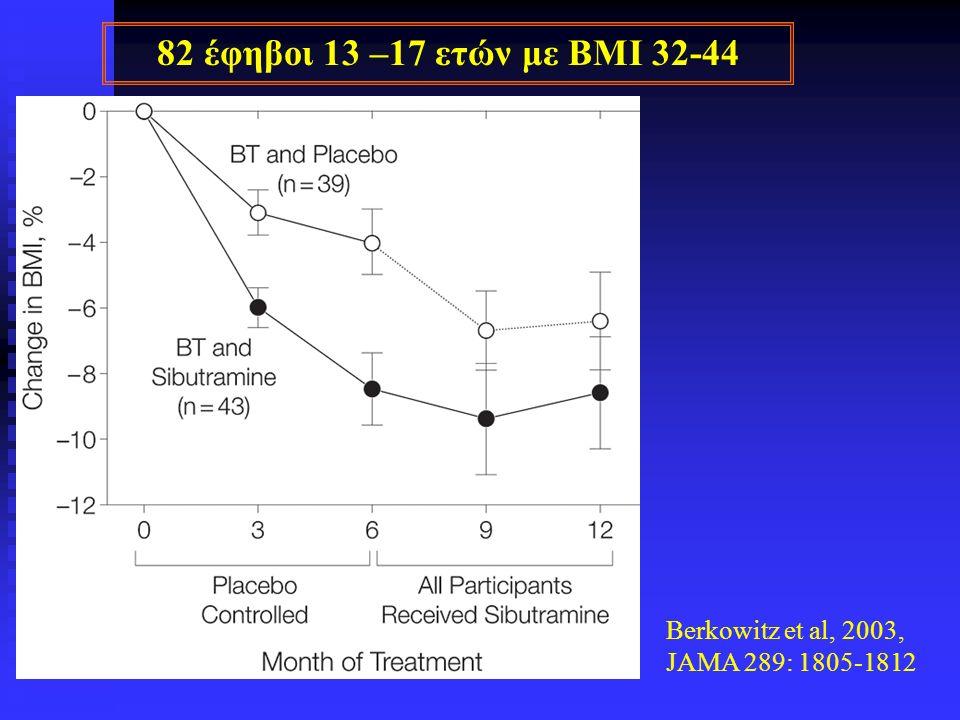 Berkowitz et al, 2003, JAMA 289: 1805-1812 82 έφηβοι 13 –17 ετών με BMI 32-44