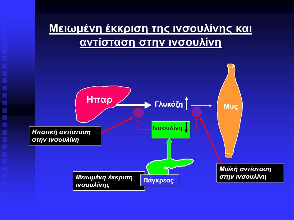 Μυς Μειωμένη έκκριση της ινσουλίνης και αντίσταση στην ινσουλίνη Γλυκόζη Ινσουλίνη Ηπατική αντίσταση στην ινσουλίνη Μυϊκή αντίσταση στην ινσουλίνη Ηπα