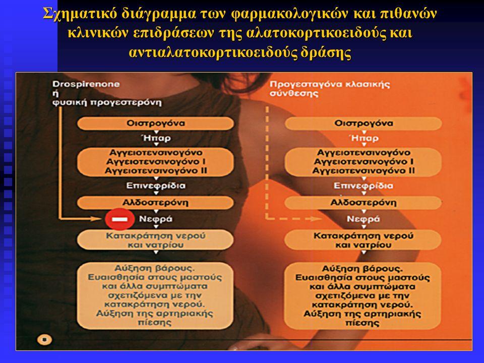 Σχηματικό διάγραμμα των φαρμακολογικών και πιθανών κλινικών επιδράσεων της αλατοκορτικοειδούς και αντιαλατοκορτικοειδούς δράσης