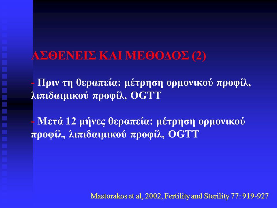 ΑΣΘΕΝΕΙΣ ΚΑΙ ΜΕΘΟΔΟΣ (2) - Πριν τη θεραπεία: μέτρηση ορμονικού προφίλ, λιπιδαιμικού προφίλ, OGTT - Μετά 12 μήνες θεραπεία: μέτρηση ορμονικού προφίλ, λιπιδαιμικού προφίλ, OGTT Mastorakos et al, 2002, Fertility and Sterility 77: 919-927
