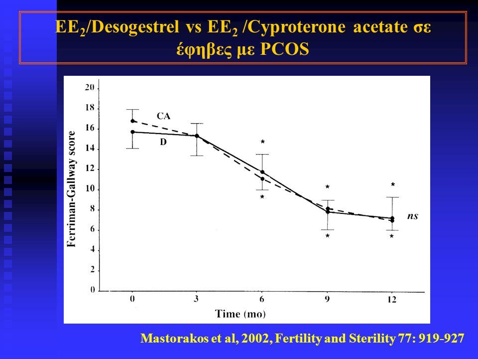 EE 2 /Desogestrel vs EE 2 /Cyproterone acetate σε έφηβες με PCOS