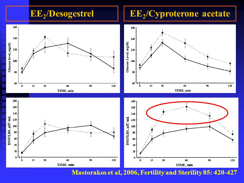 Mastorakos et al, 2006, Fertility and Sterility 85: 420-427 EE 2 /DesogestrelEE 2 /Cyproterone acetate