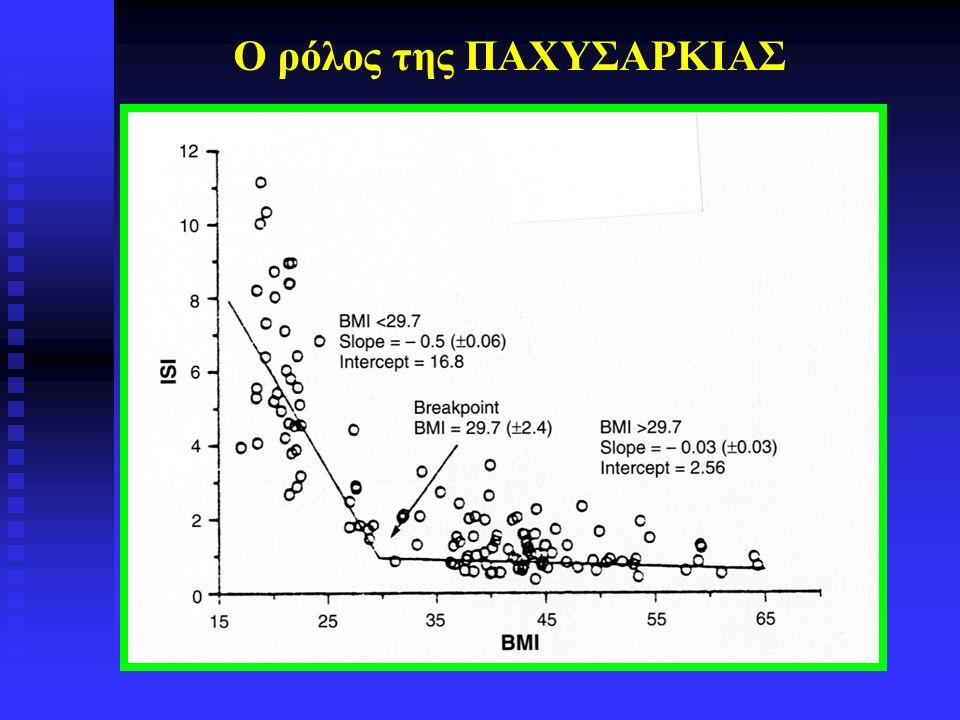 -Αυξημένη φωσφορυλίωση της σερίνης: - του υποδοχέα της ινσουλίνης: αντίσταση στην ινσουλίνη